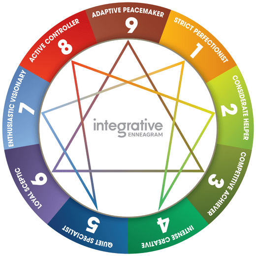 Enneagram Test For Coaching And Leadership Development